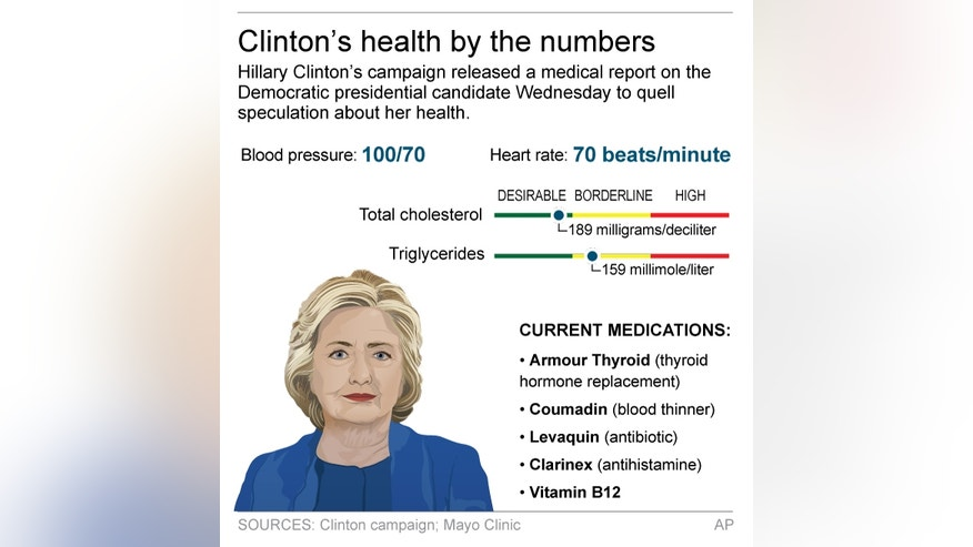 Graphic shows Hillary Clinton health figures; 2c x 4 inches; 96.3 mm x 101 mm;