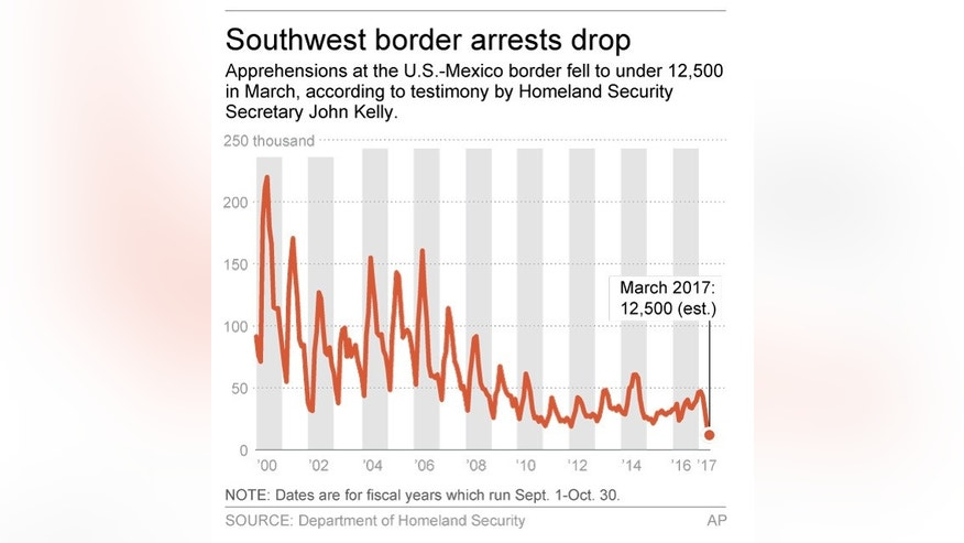 Graphic shows monthly  U.S. southwest border arrests since 2000; 2c x 3 inches; 96.3 mm x 76 mm;