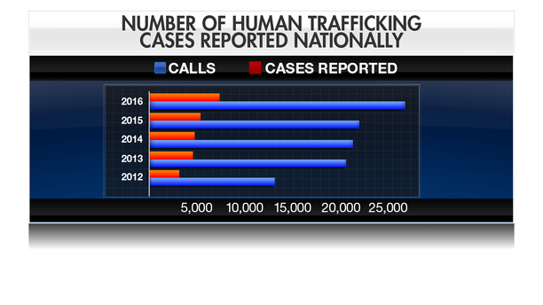 TRUCKERS AGAINST TRAFFICKING GRAPH