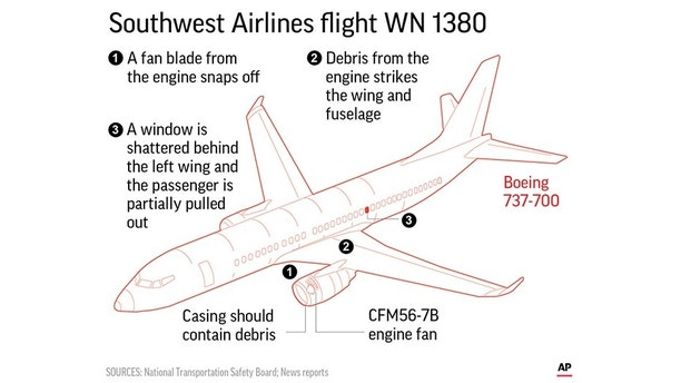 A blown engine on a Southwest Airlines jet hurled shrapnel at the aircraft