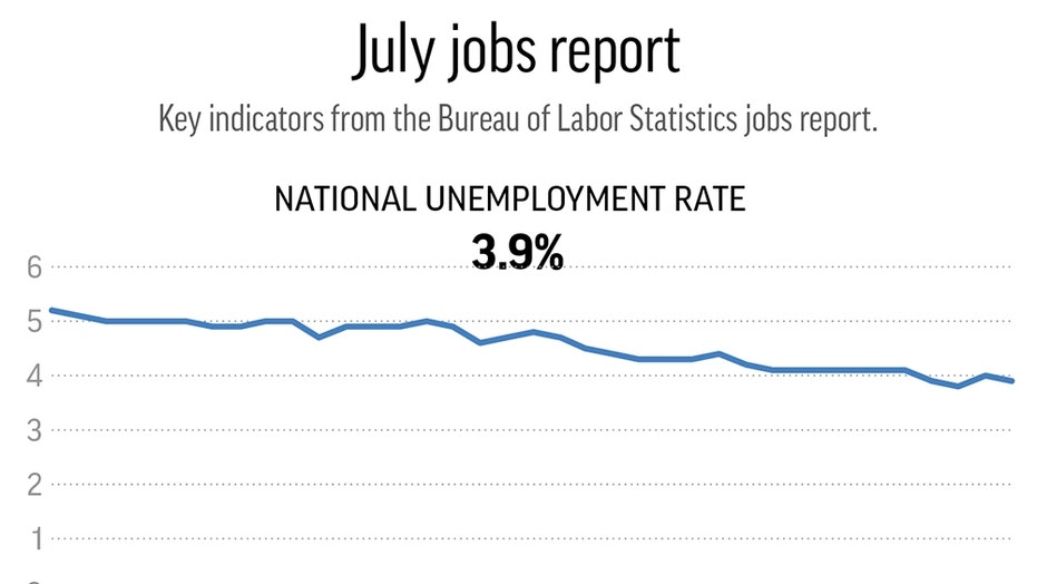 U.S.  unemployment fell to 3.9% in July