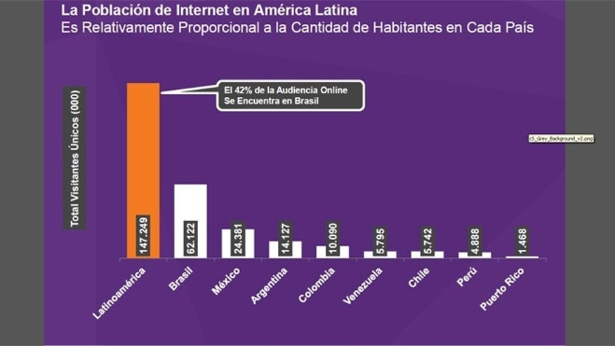 "This chart is entitled ""Latin America's Online Population - Relative To The Population Of Each Country,"" in millions. Written in the bubble, 42 percent of Latin America's online audience is in Brazil."