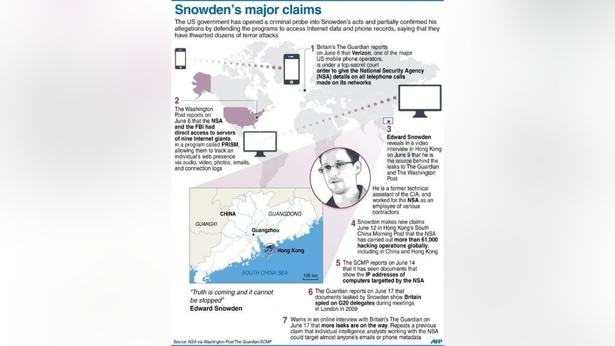 Graphic outlining major surveillance claims and revelations made by former US intelligence tech Edward Snowden