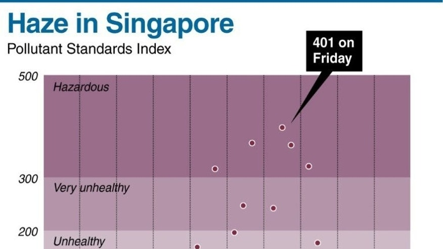Graphic showing Singapore's Pollutant Standards Index readings since last week.