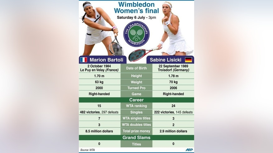 Graphic presenting the women's final of the 2013 Wimbledon tennis tournament