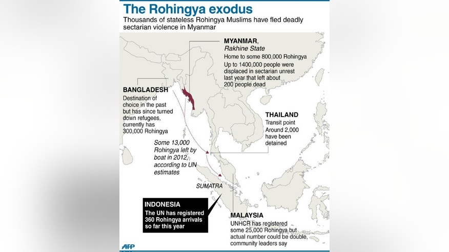 Graphic on the thousands of stateless Rohingya Muslims who have fled deadly sectarian violence in Myanmar over the past year.
