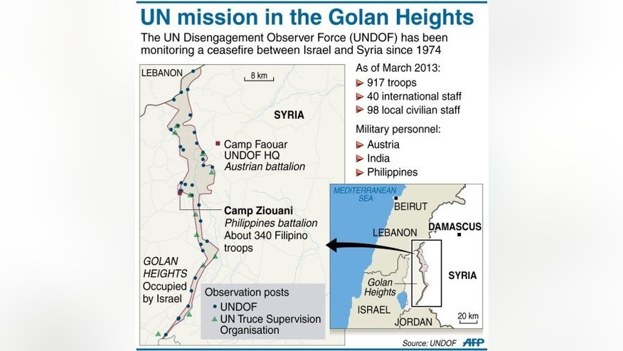 Graphic fact file on the UN mission in the Golan Heights. Escalating violence against the UN Disengagement Observer Force, which monitors a 1974 truce between Israel and Syria, has seen other countries pull out their troops.