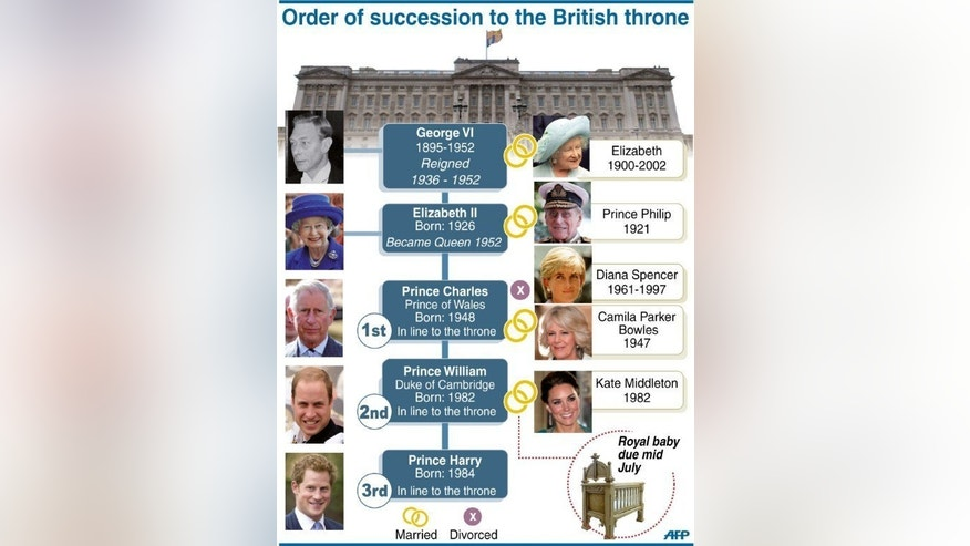 Graphic showing the order of succession to the British throne.