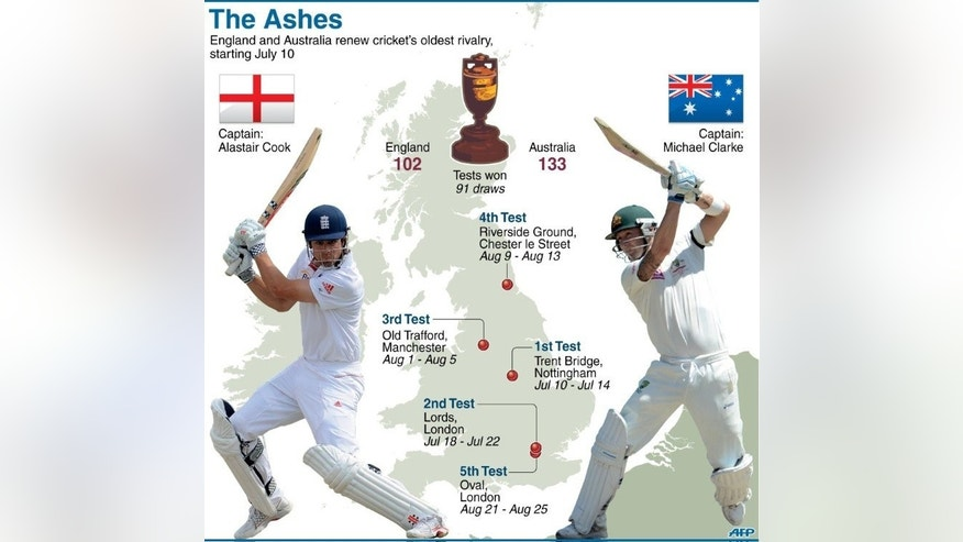 Graphic showing the schedule for England and Australia's Ashes cricket series starting in Nottingham on July 10.