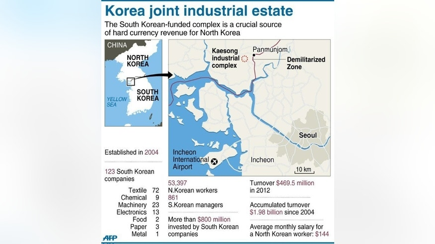The South Korean-funded Kaesong joint industrial zone inside North Korea. Seoul and Pyongyang were to start fresh talks on reopening a joint industrial complex Wednesday as a group of South Korean factory owners visit the mothballed site.