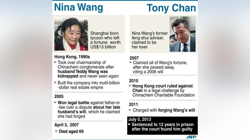 Graphic fact box on jailed Hong Kong feng shui master Tony Chan. A high court jury last week found Chan guilty of forging Nina Wang's will and he was sentenced to 12 years in prison.