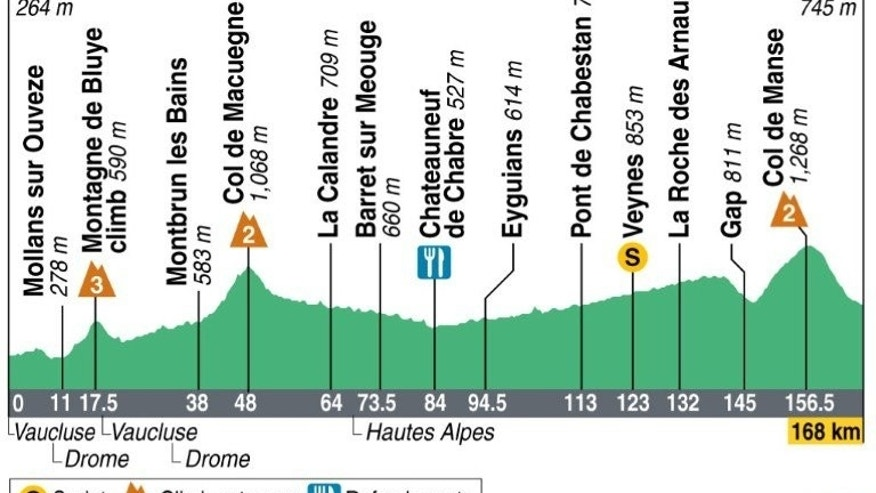Profile of stage 16 of the 2013 Tour de France on July 16, 2013.
