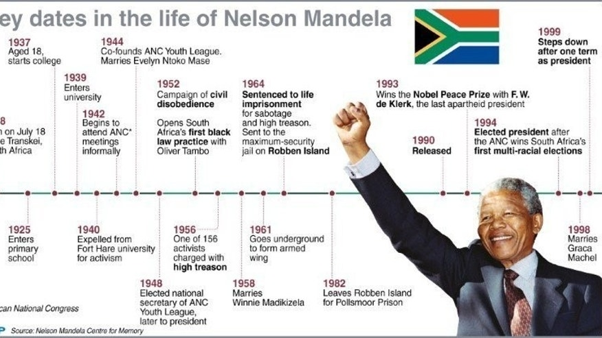 Chronology of the life of former South African president Nelson Mandela who turns 95 on Thursday.