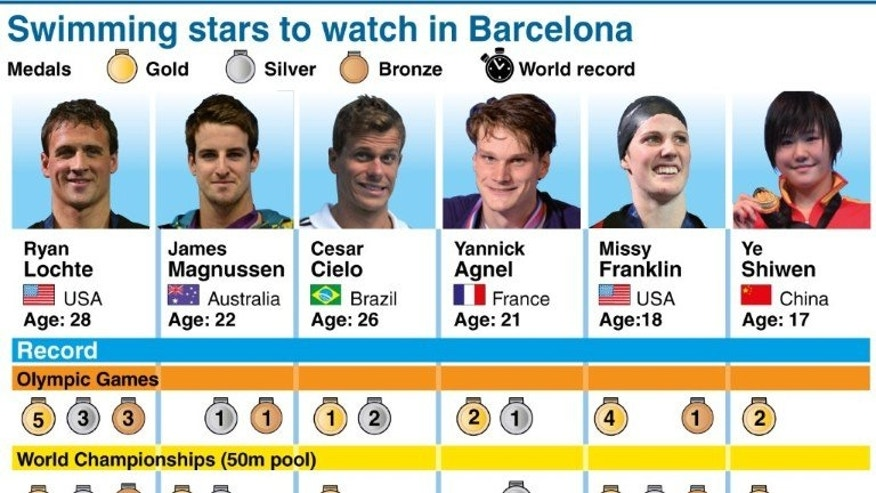Graphic showing six of the stars likely to catch the eye at the 2013 World Swimming Championships in Barcelona