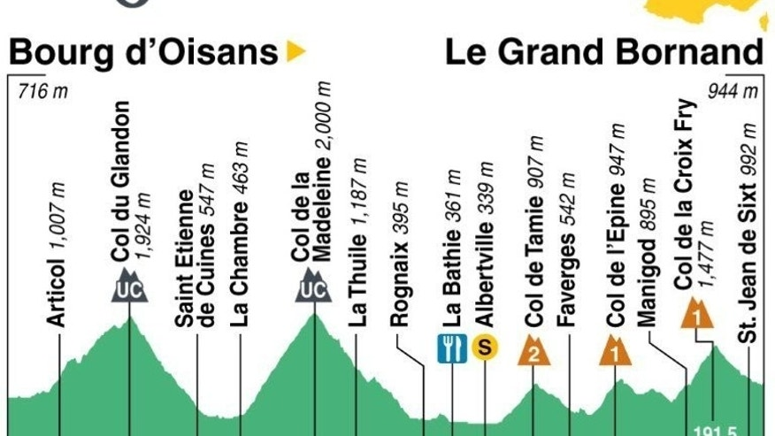 Profile of stage 19 of the 2013 Tour de France from Bourg-d'Oisans north to Le Grand-Bornand on Friday. The second day in the high Alps is a 204.5-kilometre rideand, while there will be no mountaintop finish this time, the first half of the stage does feature two unclassified climbs.
