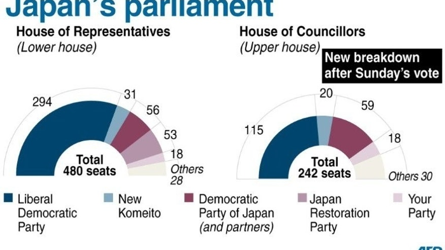 Graphic showing the make up of the Japanese parliament after the party of Prime Minister Shinzo Abe gained a strong majority in upper house elections