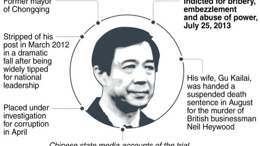 Graphic fact file on Bo Xilai, China's fallen political star who has been indicted for bribery, embezzlement and abuse of power. His trial is expected next month.