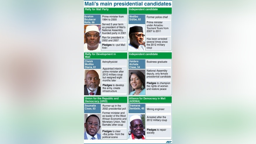"Profiles of some of Mali's main election candidates ahead of Sunday's first-round vote. The ballot was due to take place under heavy security after one of the main Islamist armed groups in northern Mali said Saturday it would ""strike"" polling stations."