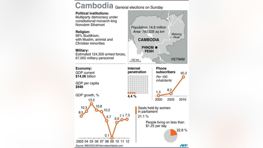 Graphic fact file on Cambodia, which holds parliamentary elections on Sunday.