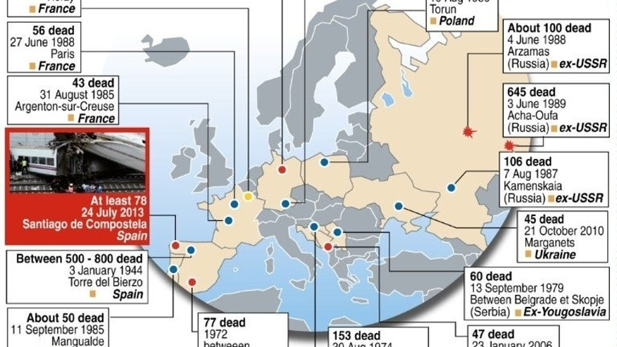 Graphic map locating the worst train disasters in Europe. Regional authorities in Spain say that 78 passengers died and 178 were injured in the accident.