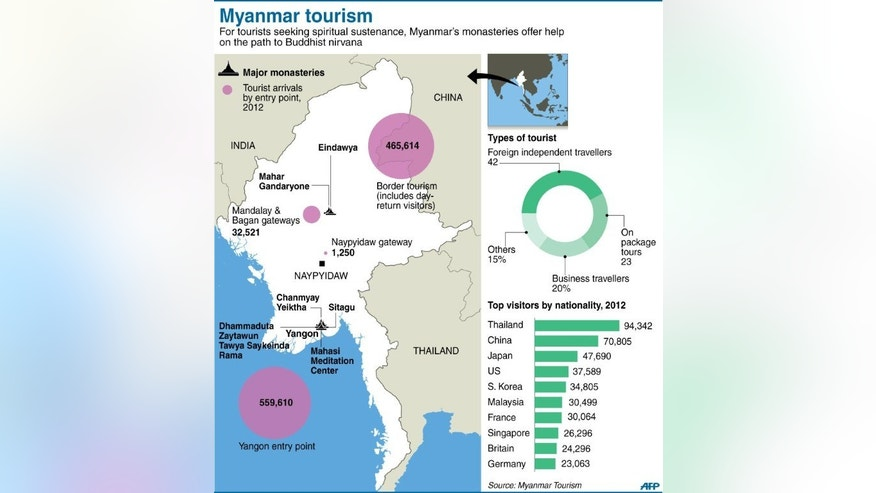 Graphic showing major monasteries in Myanmar and tourist arrivals in 2012.