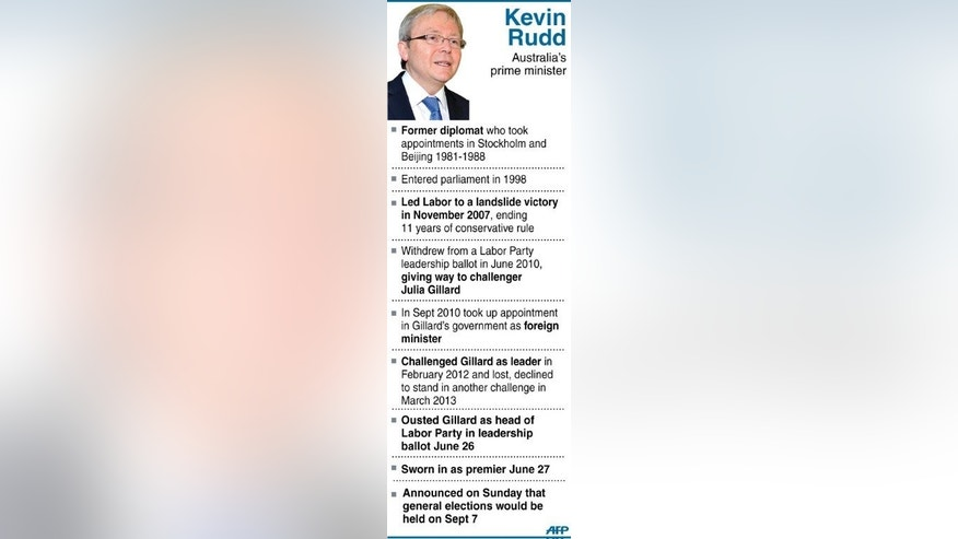 Graphic fact file on Australia's Prime Minister Kevin Rudd, who on Sunday announced that a general election would be held on September 7