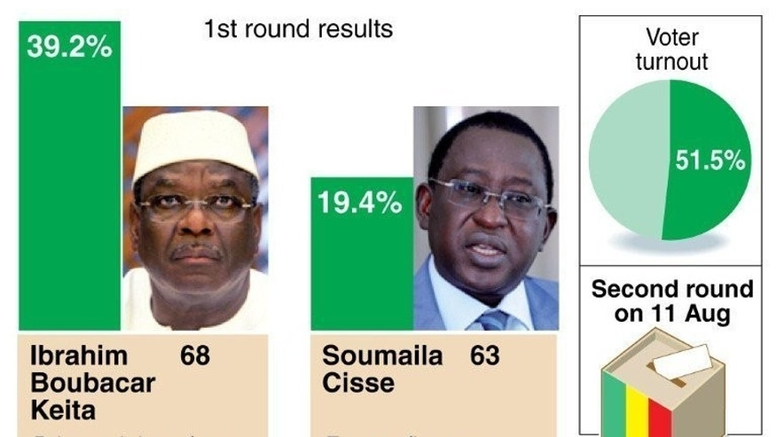 Result of first round in Mali presidential election.