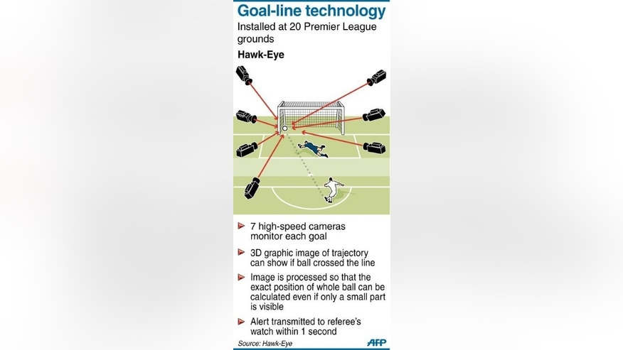 Graphic fact file on Hawk-Eye technology installed for the first time at Premier League matches to settle contentious goal-line decisions.