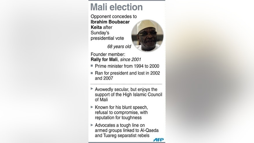 Graphic fact file on Ibrahim Boubacar Keita. Keita was set for victory in the presidential election runoff after his rival conceded defeat, and now faces a daunting task of rebuilding a country reeling from more than a year of turmoil including a military coup and war.
