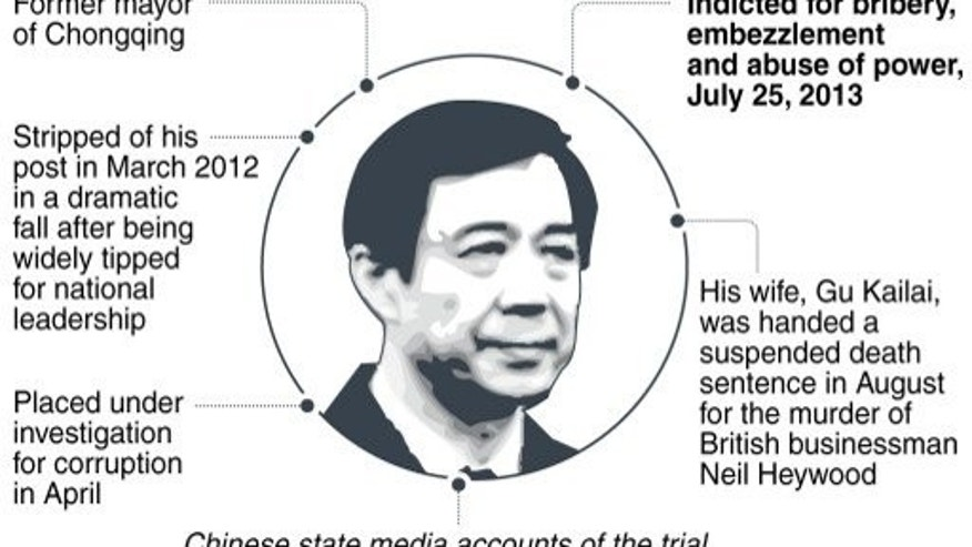 Graphic fact file on Bo Xilai, China's fallen political star who has been indicted for bribery, embezzlement and abuse of power.