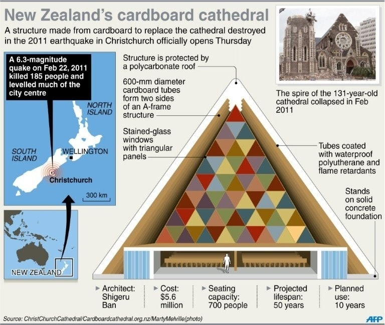 New Zealand Quake City Opens Cardboard Cathedral Fox News