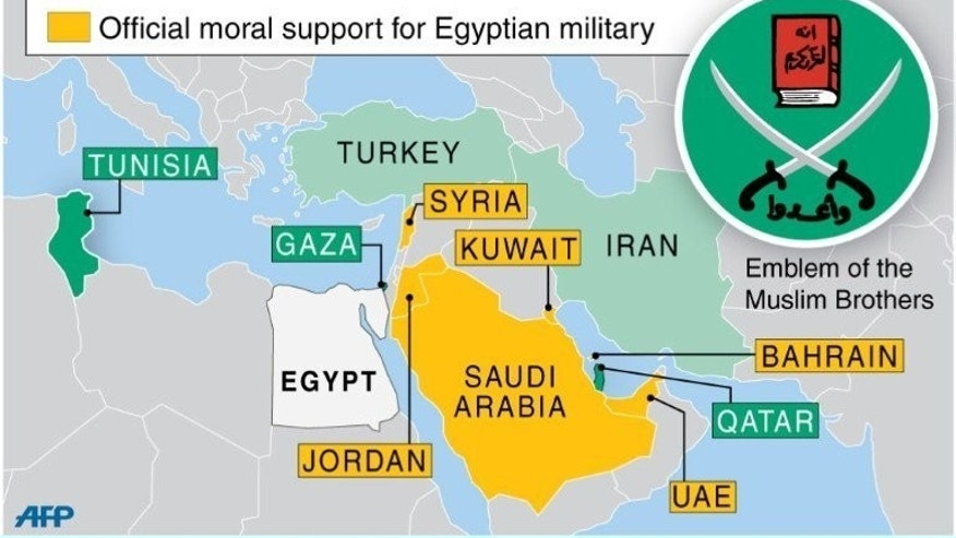 Map of the Middle East showing countries which support Muslim Brotherhood and those that are sympathetic to the Egyptian military.