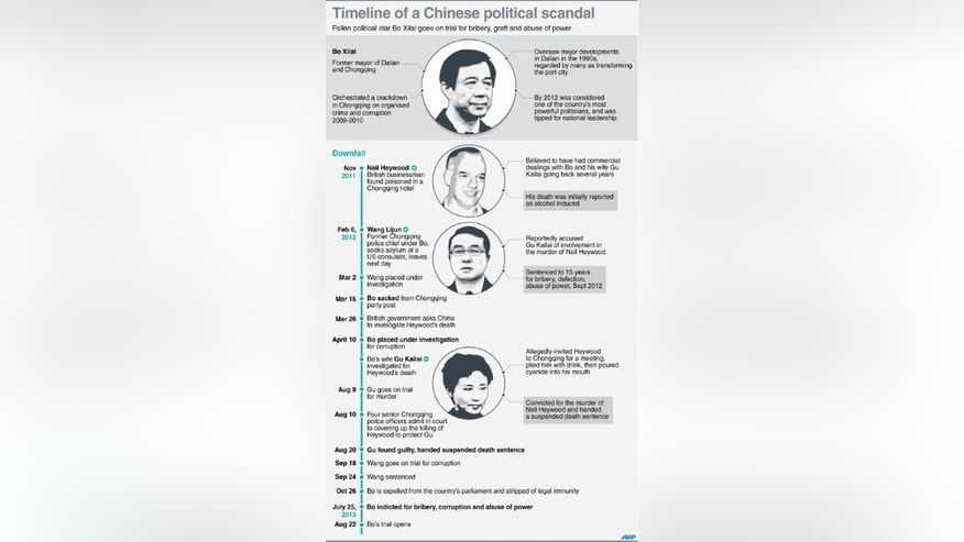 Graphic timeline of events that lead to the downfall of Chinese political star Bo Xilai, whose trial for corruptiong, bribery and abuse of power opend Thursday.