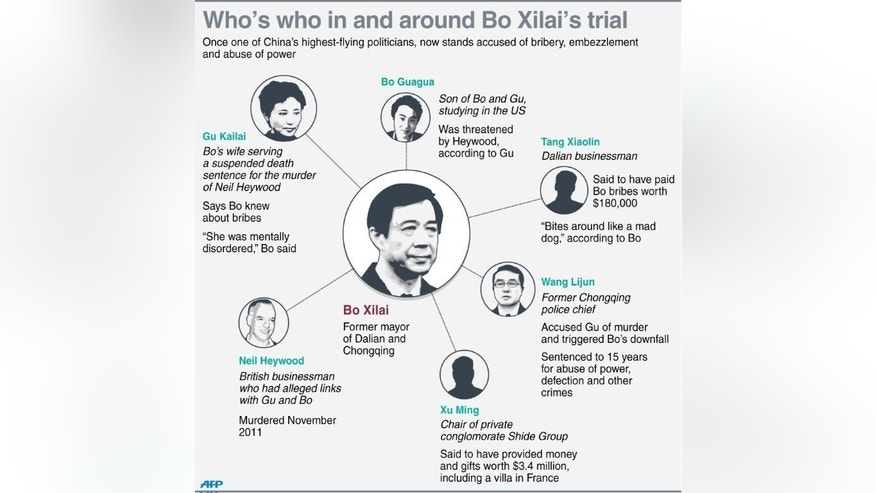 "Graphic fact file on people in and around the Bo Xilai corruption trial in China. Fallen Chinese politician Bo Xilai described his wife as ""insane"" Friday after his corruption trial heard video testimony from her implicating him in bribery, in a case that is gripping the communist-run country."