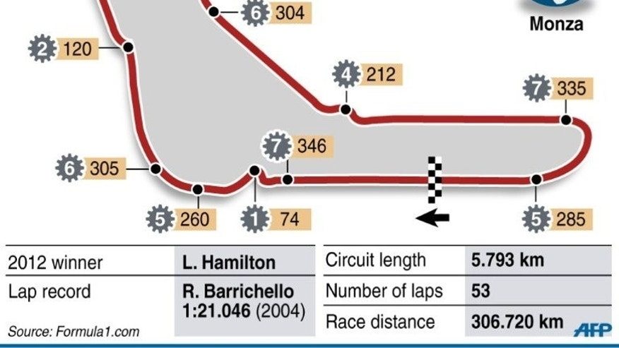 Graphic showing the circuit for the Italian Grand Prix.