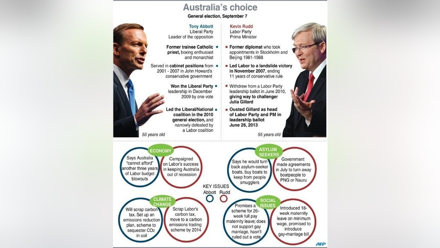 Graphic profiles of Australian Prime Minister Kevin Rudd and opposition leader Tony Abbott.
