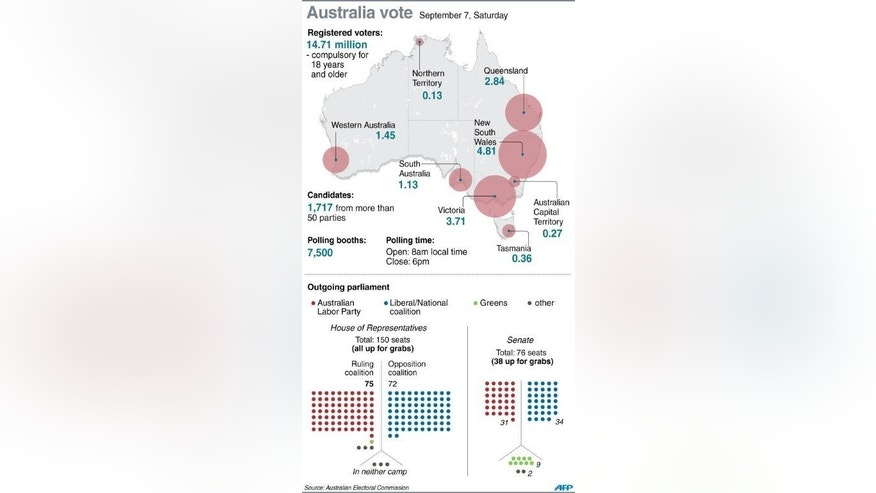 Graphic fact file on Australia's general election on Saturday, including composition of the outgoing parliament.