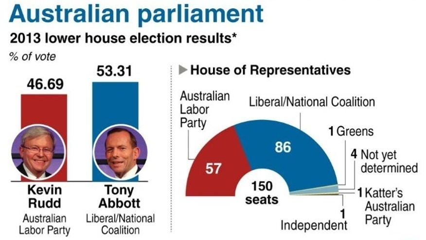 Graphic showing the compostion of the incoming Australian parliament