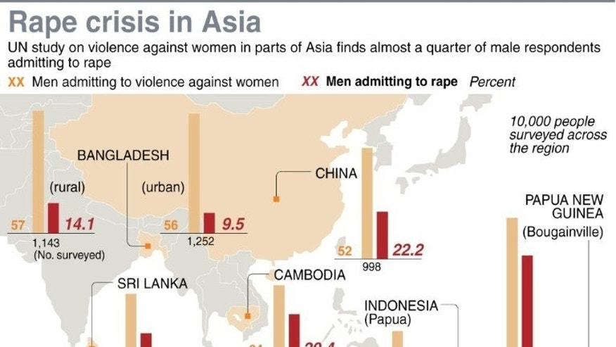 Graphic on a UN report that has found nearly a quarter of men surveyed in six Asia-Pacific countries admit to committing rape.