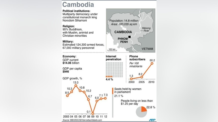 Graphic fact file on Cambodia where clashes in the capital left one dead and several wounded after thousands gathered to challenge strongman premier Hun Sen's disputed election win.