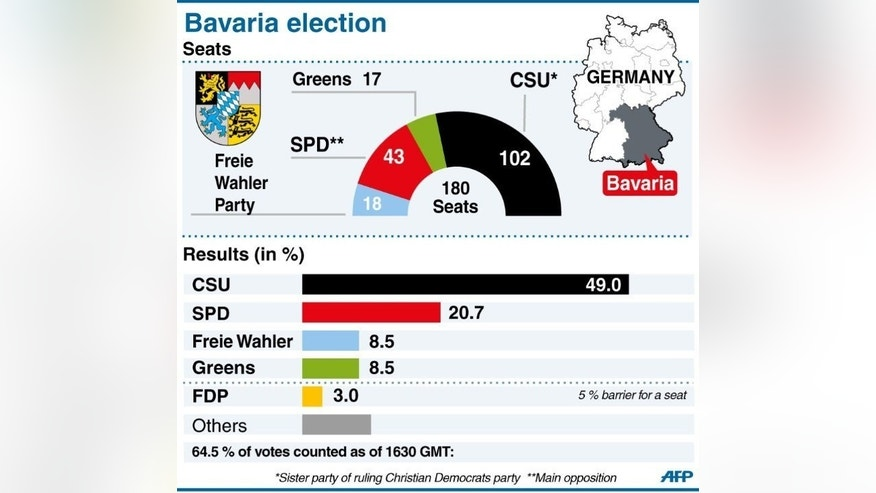German Chancellor Angela Merkel's Bavarian allies scored a resounding win in a state vote Sunday, provisional results showed, giving her a boost one week ahead of a general election.