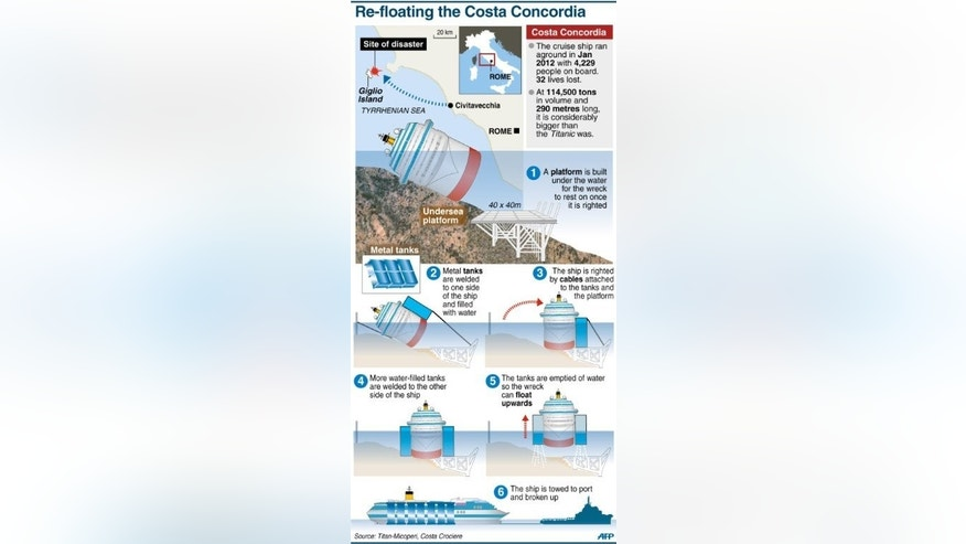 Graphic explaining the operation to re-float the Costa Concordia cruiseliner.
