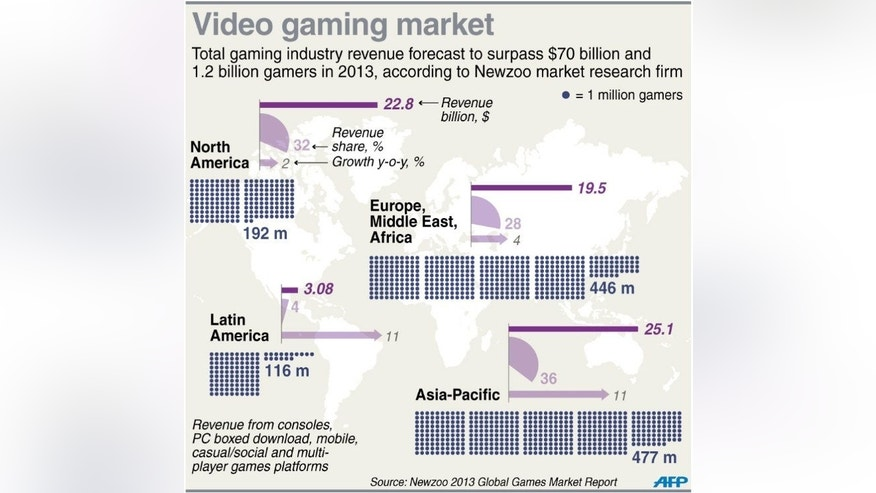Graphic on the global games market, including revenue share and number of gamers by region.