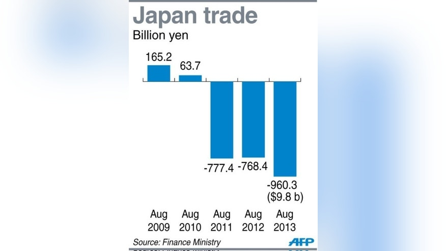 Graphic charting Japan's trade deficit, which ballooned to $9.8 billion (960.3 billion yen) in August.