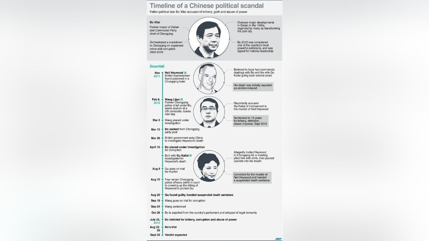 Graphic timeline of events that led to the downfall of Chinese political star Bo Xilai, who went on trial for bribery, corruption and abuse of power last month.