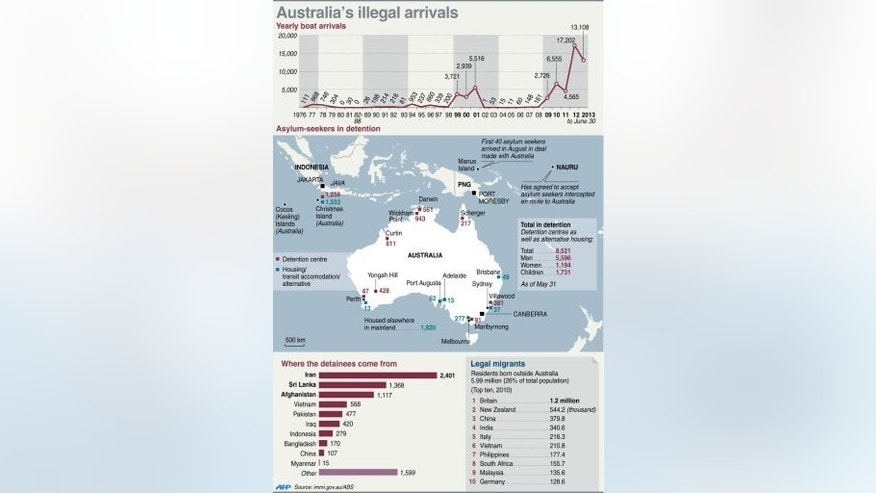 Graphic fact file on illegal boat arrivals in Australia, including data on asylum-seekers in detention and their origins.
