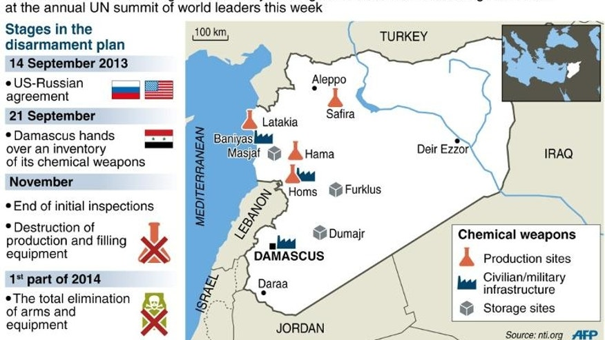 Stages in the US-Russian disarmament plan and Syrian chemical weapons sites