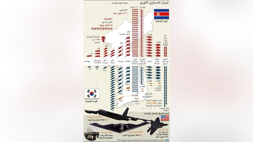 Graphic fact file on the military balance on the Korean peninsula
