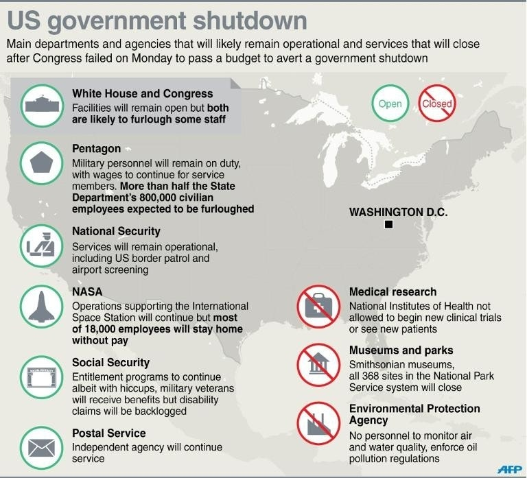 Us Braces For Another Day Of Government Shutdown Fox News