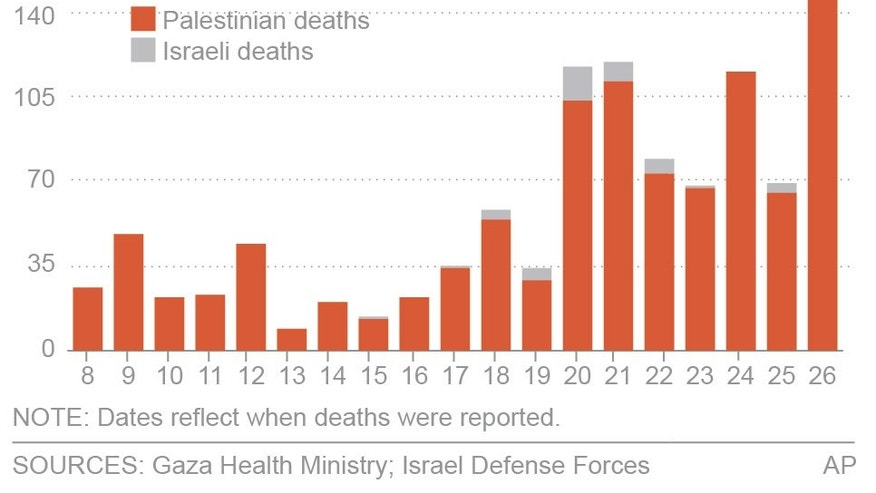UPDATES TOTAL. Graphic shows Palestinian and Israeli deaths in the Gaza conflict.; 2c x 3 inches; 96.3 mm x 76 mm;